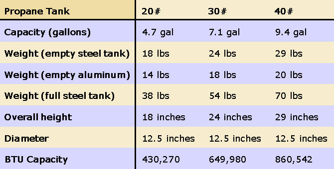 Propane Tank Sizes And Capacities Pictures To Pin On